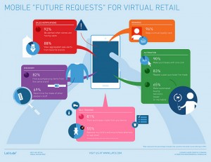 New Study Investigates Opportunities for Mobile-Enhanced Retail