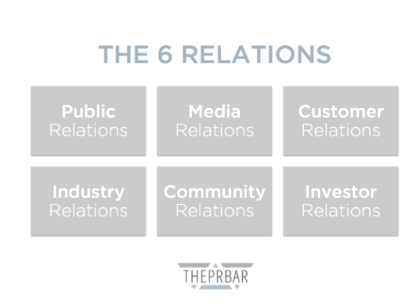 """The 6 Relations The PRBar"""
