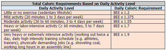 """Total Caloric Requirements Based on Daily Activity Level"""