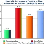 "Strong ""Shopping Intensity"" Expected for Thanksgiving-Holiday Period"